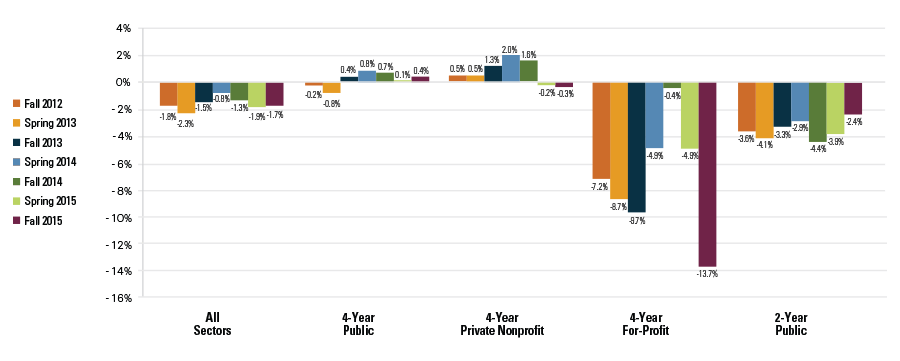 Figure 1: Percent Change from Previous Year, Enrollment by Sector (Title IV, Degree-Granting Institutions)
