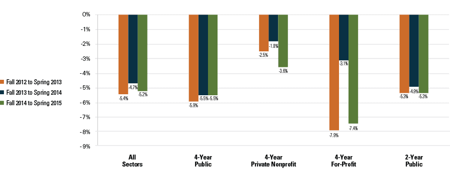 Figure 2: Percent Change from Fall to Spring, Enrollment by Sector (Title IV, Degree-Granting Institutions)