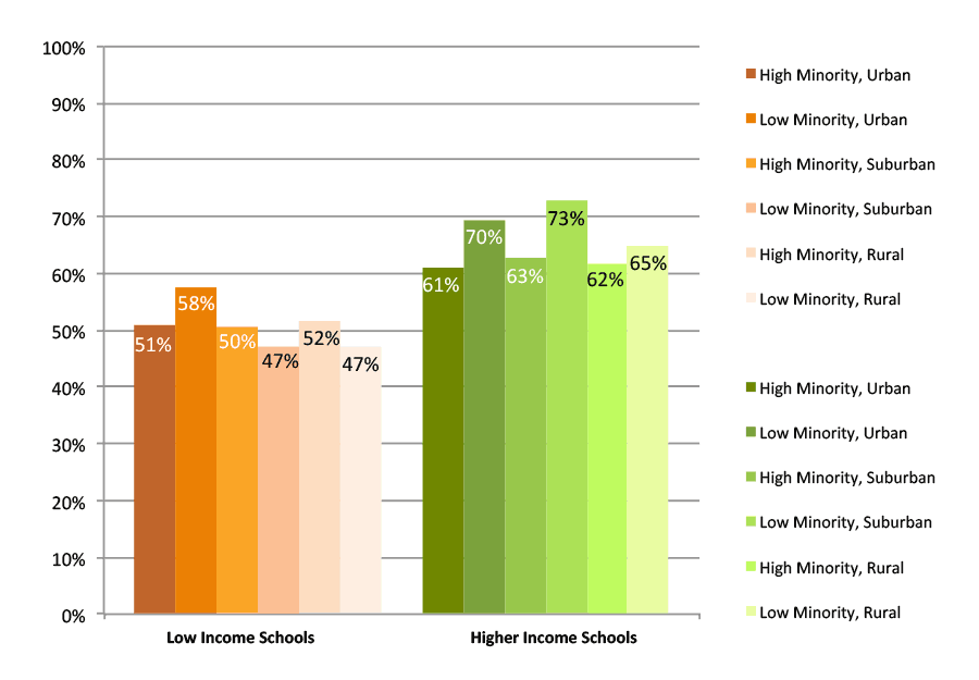 Figure A. College Enrollment Rates in the First Fall after High School Graduation, Public Non-Charter Schools, Class of 2013