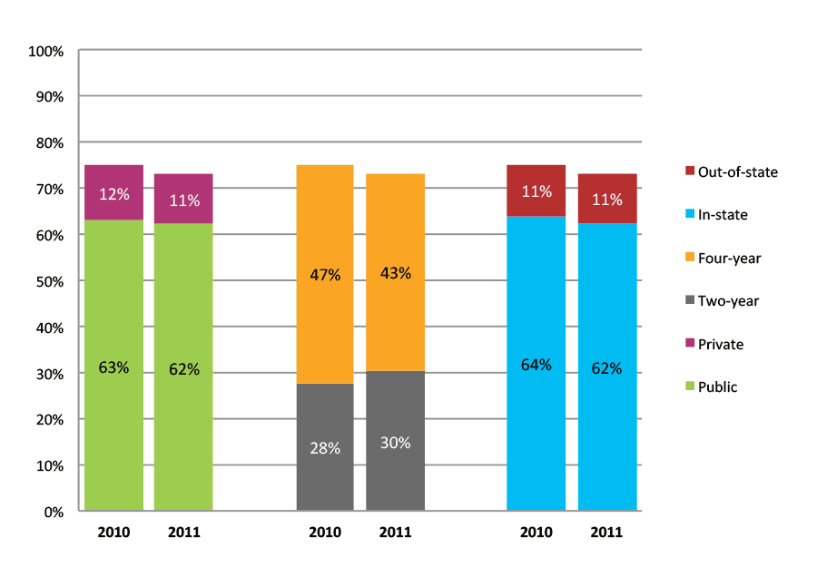 Figure 27b. College Enrollment Rates in the First Two Years after High School Graduation for Class 2010 and 2011, Student-Weighted Totals