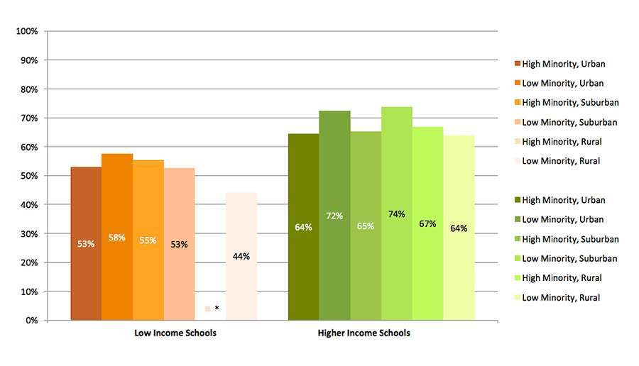 2015 High School Benchmarks Figure A