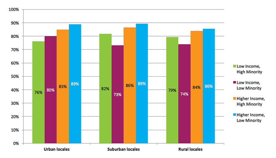 2015 High School Benchmarks Figure C