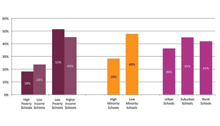 The differences in enrollment and persistence among students from different  types of high schools become even more pronounced in the rates of college  ...