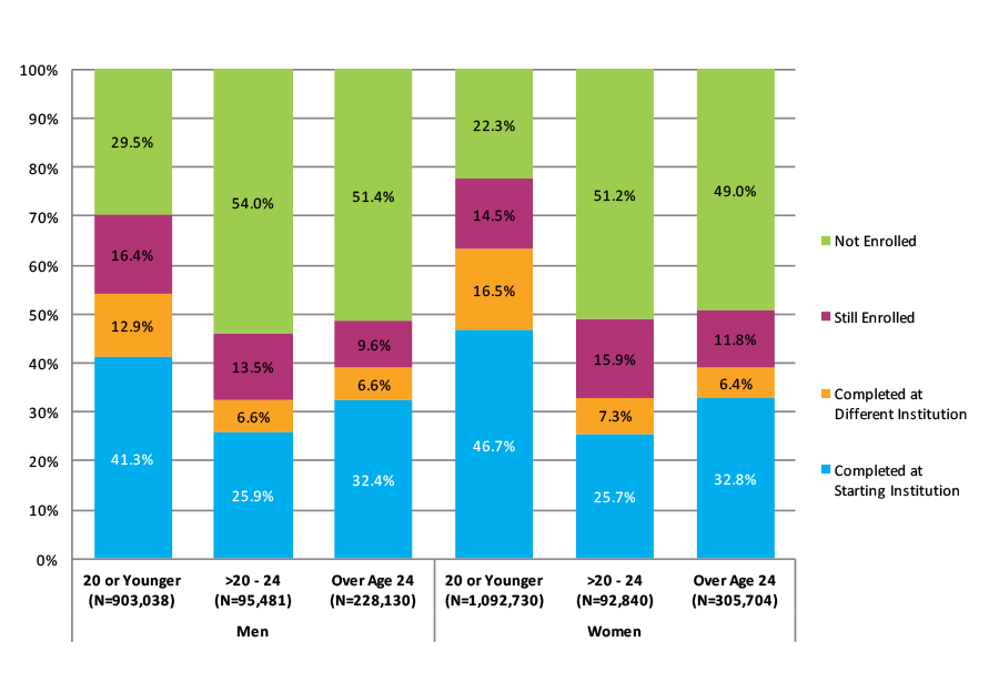 Figure 10. Six-Year Outcomes by Age at First Entry and Gender (N=2,717,923)