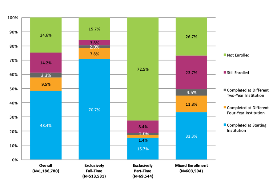 Figure 14. Six-Year Outcomes for Students Who Started at Four-Year Public Institutions by Enrollment Intensity (N=1,186,780)