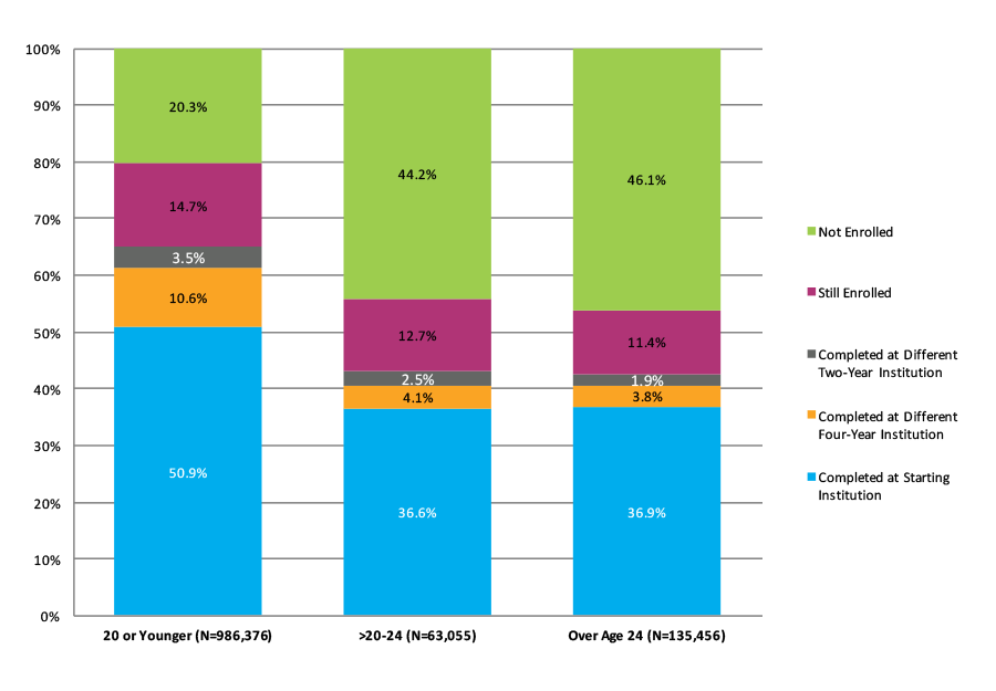 Figure 16. Six-Year Outcomes for Students Who Started at Four-Year Public Institutions by Age at First Entry (N=1,184,886)