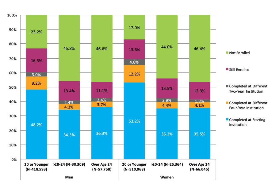 Figure 17. Six-Year Outcomes for Students Who Started at Four-Year Public Institutions by Gender and Age at First Entry (N=1,108,137)
