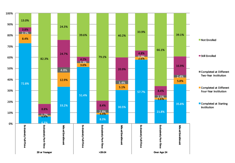 Figure 18. Six-Year Outcomes for Students Who Started at Four-Year Public Institutions by Age at First Entry and Enrollment Intensity (N=1,184,693)