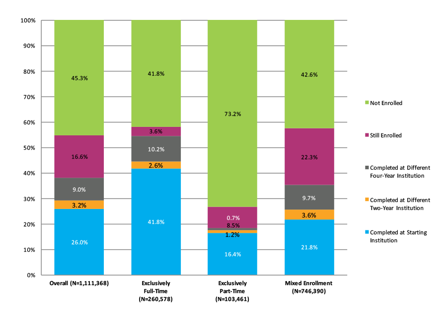 Figure 19. Six-Year Outcomes and First Completion for Students Who Started at Two-Year Public Institutions by Enrollment Intensity (N=1,111,368)