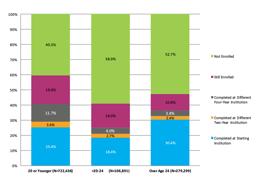 Figure 22. Six-Year Outcomes and First Completion for Students Who Started at Two-Year Public Institutions by Age at First Entry (N=1,108,626)