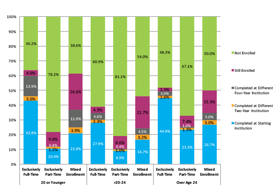 Figure 25. Six-Year Outcomes and First Completion for Students Who Started at Two-Year Public Institutions by Age at First Entry and Enrollment Intensity (N=1,107,695)