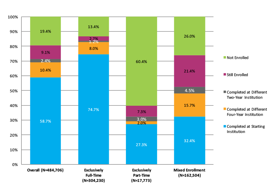 Figure 27. Six-Year Outcomes for Students Who Started at Four-Year Private Nonprofit Institutions by Enrollment Intensity (N=484,706)