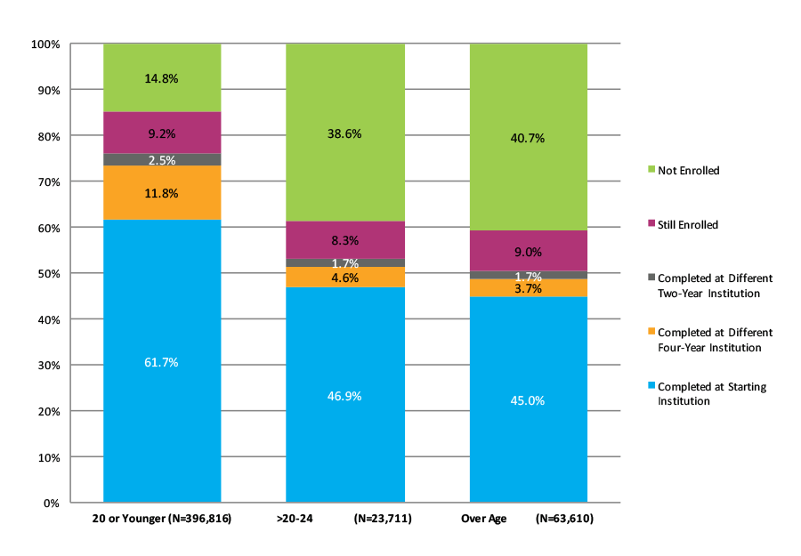 Figure 29. Six-Year Outcomes for Students Who Started at Four-Year Private Nonprofit Institutions by Age at First Entry (N=484,137)
