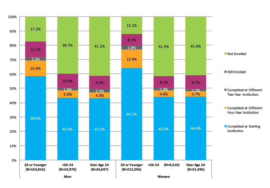 Figure 30. Six-Year Outcomes for Students Who Started at Four-Year Private Nonprofit Institutions by Gender and Age at First Entry (N=453,907)