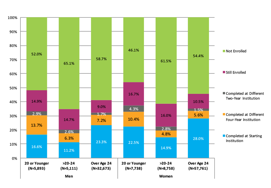 Figure 35. Six-Year Outcomes for Students Who Started at Four-Year Private For-Profit Institutions by Gender and Age at First Entry (N=117,935)