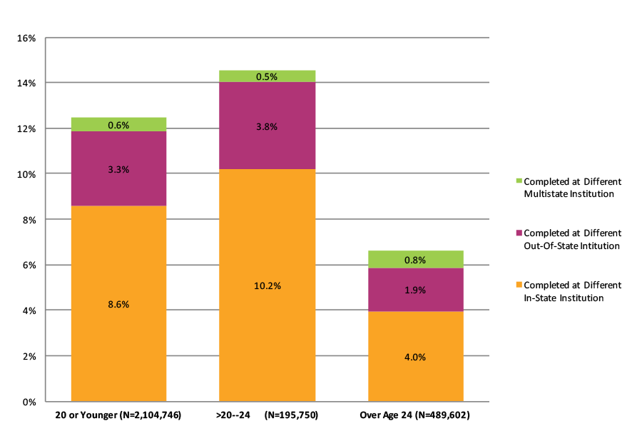 Figure 39. Completion at Different Institutions Across State Lines By Age at First Entry