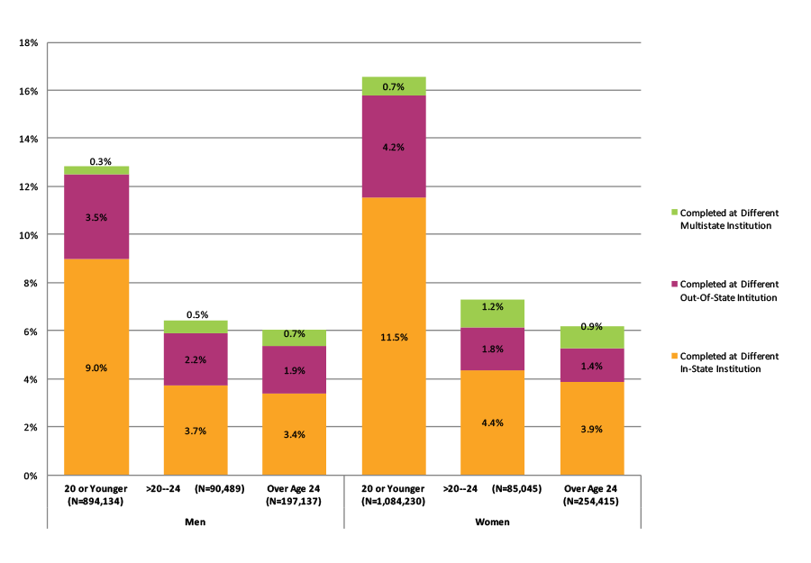 Figure 40. Completion at Different Institutions Across State Lines by Gender and Age at First Entry