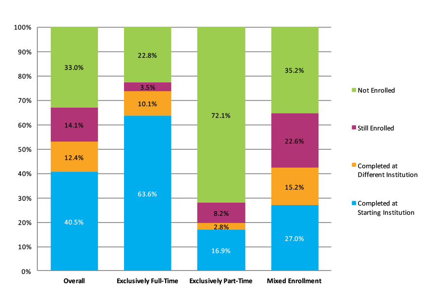 Figure 5. Six-Year Outcomes by Enrollment Intensity (N= 2,911,898)