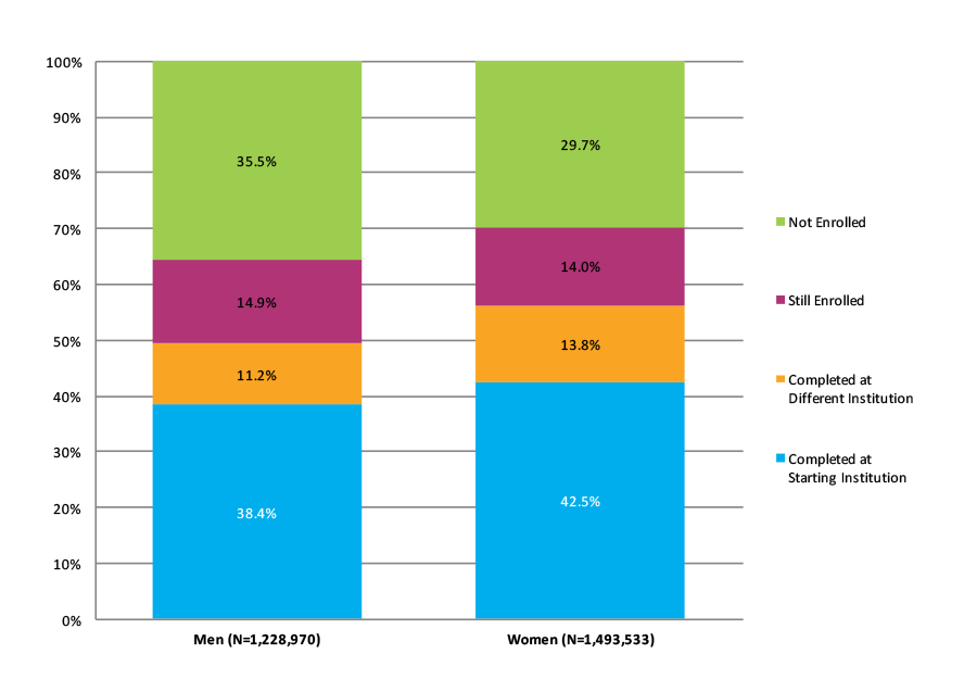 Figure 7. Six-Year Outcomes by Gender (N=2,722,503)