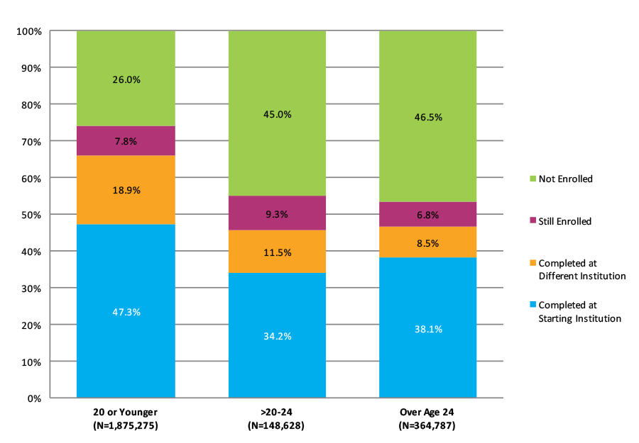 Figure S-3. Eight-Year Outcomes for Fall 2007 Cohort by Age at First Entry (N=2,388,690)