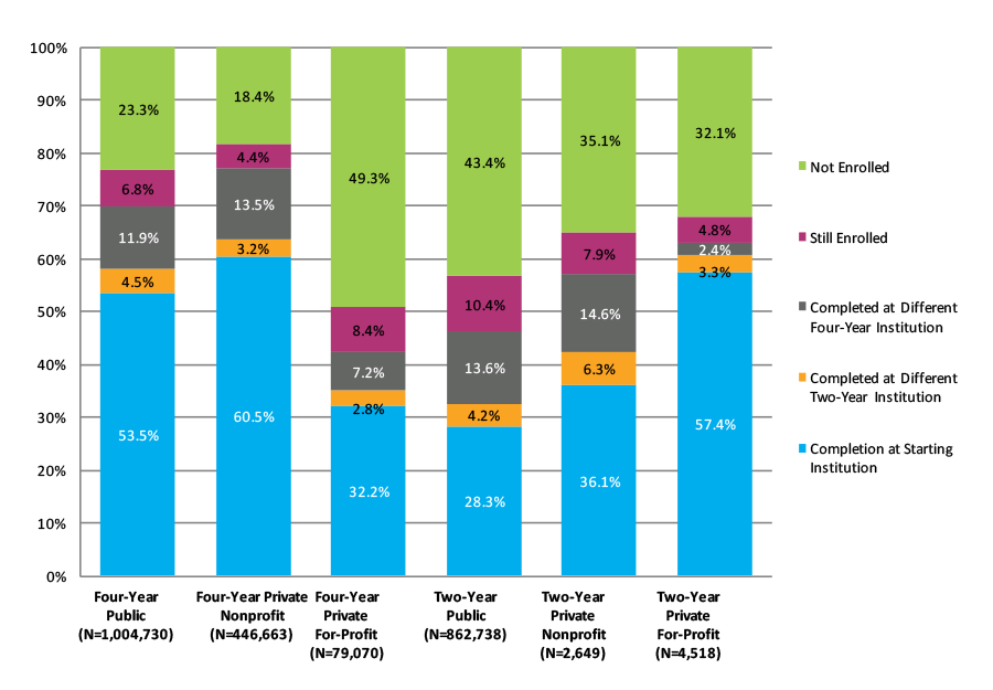 Figure S-4. Eight-Year Outcomes by Starting Institution Type (N=2,400,369)