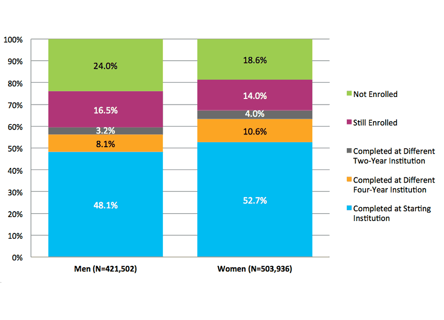 Figure 15. Six-Year Outcomes for Students Starting at Four-Year Public Institutions by Gender (N=925,438)