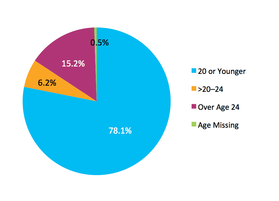 Figure 2. Fall 2007 Cohort by Age at First Entry