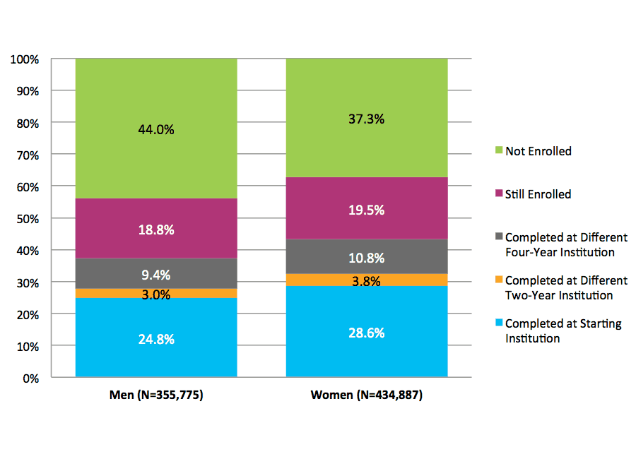 Figure 21. Six-Year Outcomes and First Completion for Students Starting at Two-Year Public Institutions by Gender (N=790,662)