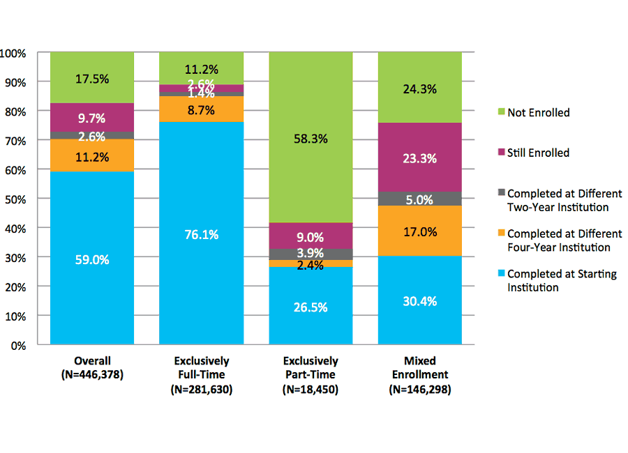 Figure 27. Six-Year Outcomes for Students Starting at Four-Year Private Nonprofit Institutions by Enrollment Intensity (N=446,378)
