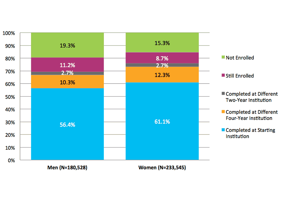 Figure 28. Six-Year Outcomes for Students Starting at Four-Year Private Nonprofit Institutions by Gender (N=414,073)