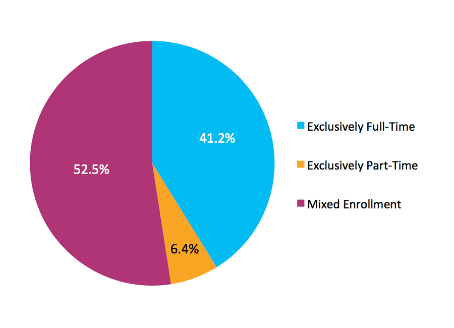 Figure 3. Fall 2007 Cohort by Enrollment Intensity