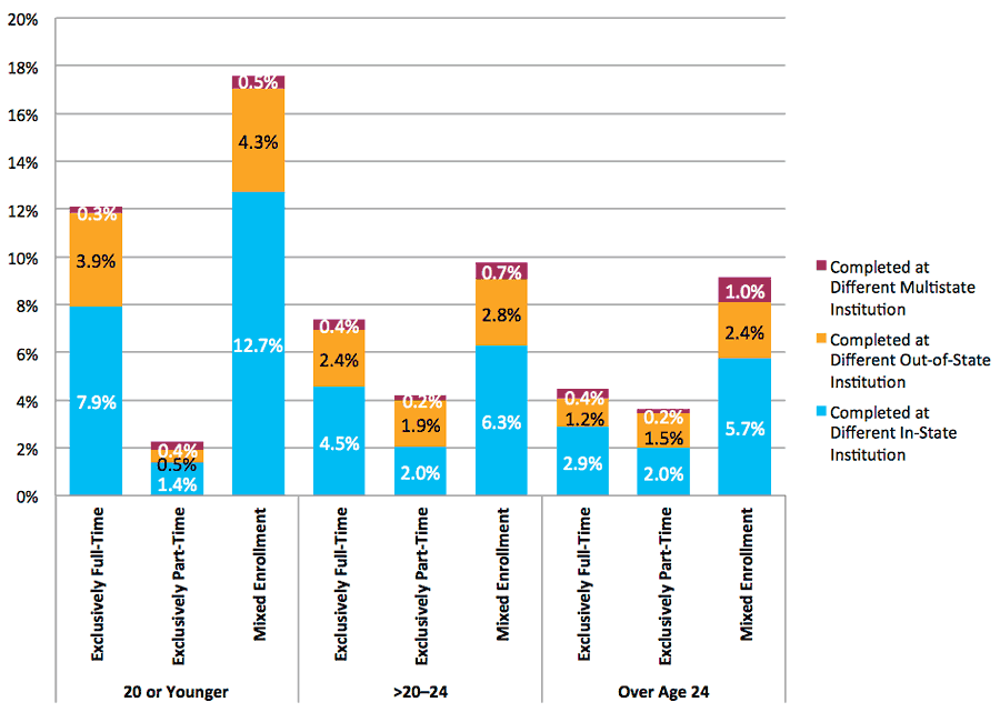 Figure 41. Completion at Different Institutions Across State Lines by Age at First Entry and Enrollment Intensity