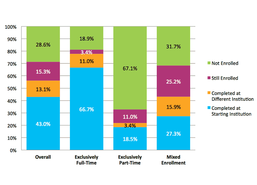 Figure 5. Six-Year Outcomes by Enrollment Intensity