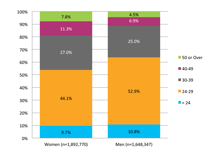 Figure 14. Potential Completers: Gender by Age in December 2013 (N=3,541,117)