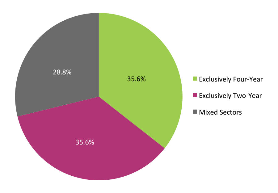 Potential Completers: Institutional Sector 2003-2013 (N=3,913,918)