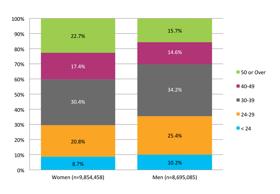 Figure 5. Multiple-Term Enrollees: Age in December 2013 by Gender (N=18,549,543)