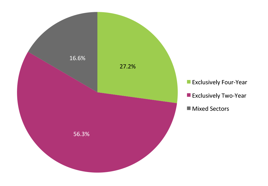 Figure 6. Multiple-Term Enrollees: Institutional Sector 1993-2013 (N=21,334,851)