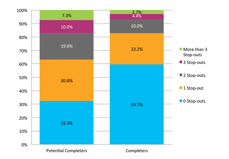 Figure C. Comparison of Potential Completers(N=5,487,543) and Completers (N=1,858,868): Number of Stop-Outs