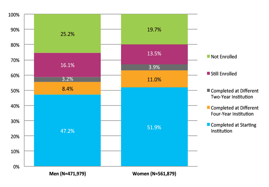 Figure 15. Six-Year Outcomes for Students Who Started at Four-Year Public Institutions by Gender (N=1,033,858)