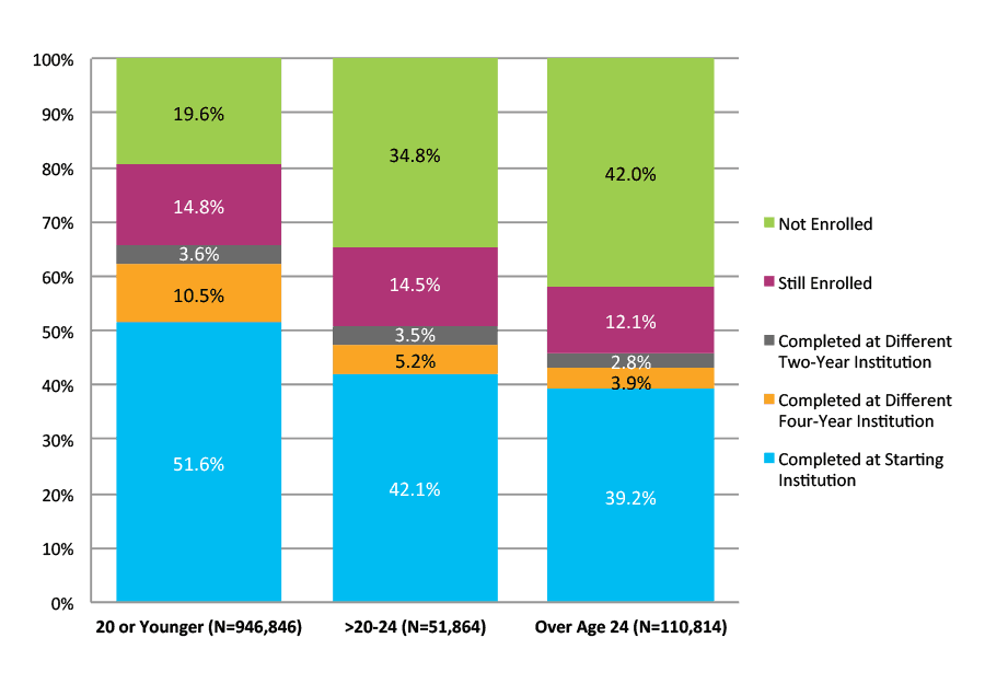Figure 16. Six-Year Outcomes for Students Who Started at Four-Year Public Institutions by Age at First Entry (N=1,109,523)