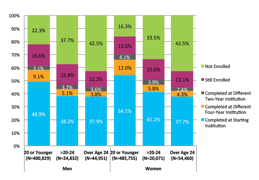 Figure 17. Six-Year Outcomes for Students Who Started at Four-Year Public Institutions by Gender and Age at First Entry (N=1,030,897)