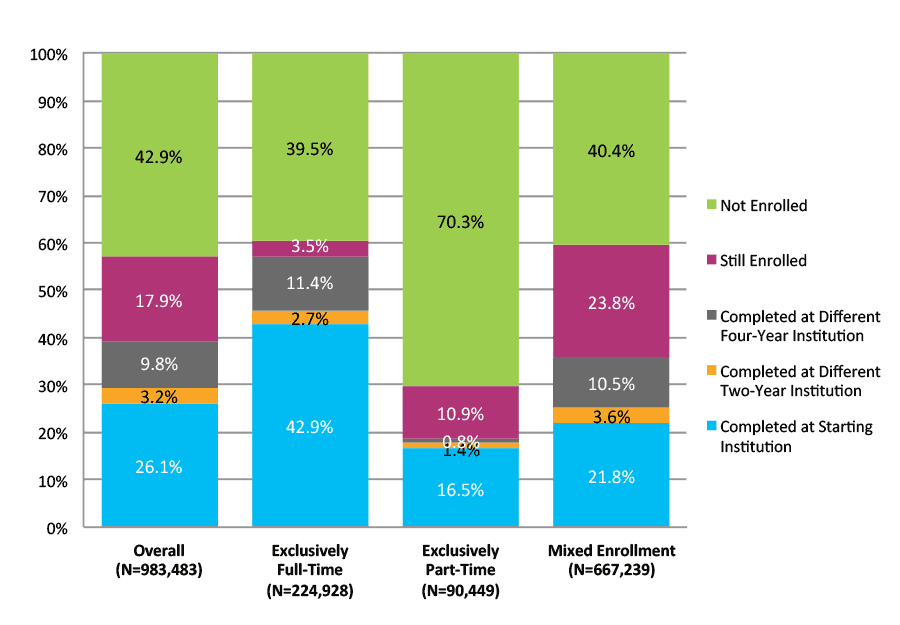 Figure 19. Six-Year Outcomes and First Completion for Students Who Started at Two-Year Public Institutions by Enrollment Intensity (N=983,433)