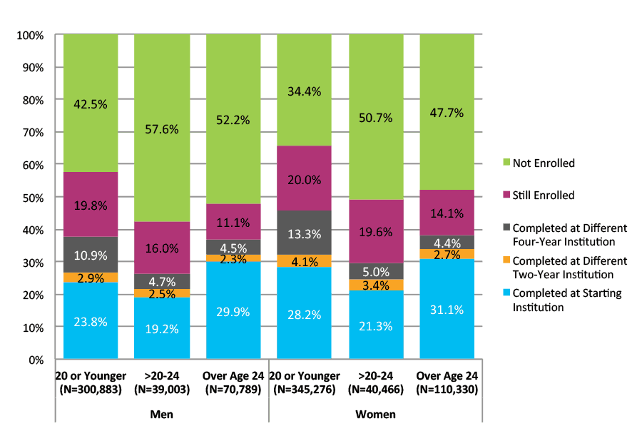 Figure 24. Six‐Year Outcomes and First Completion for Students Who Started at Two‐Year Public Institutions by Gender and Age at First Entry (N=906,747)