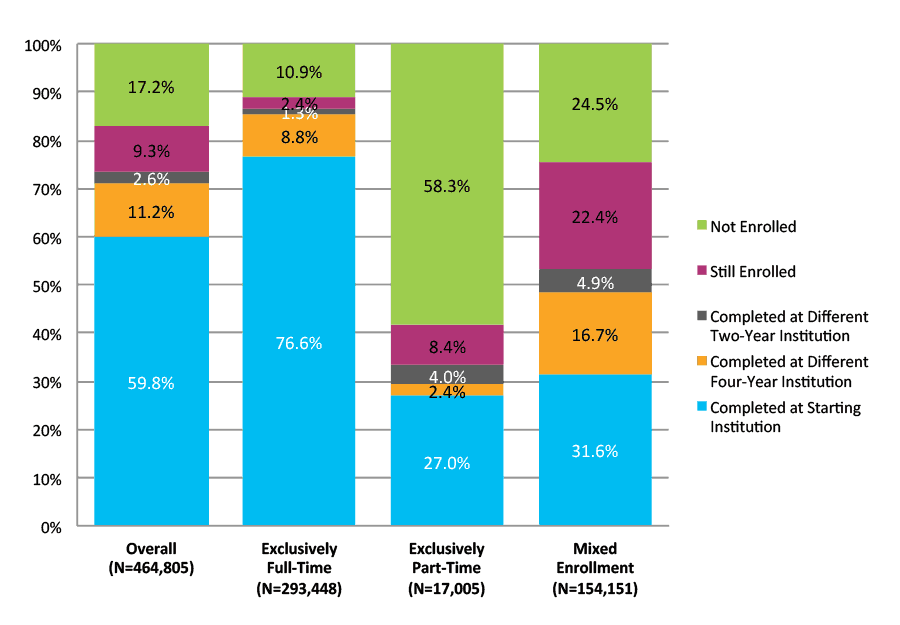 Figure 27. Six-Year Outcomes for Students Who Started at Four-Year Private Nonprofit Institutions by Enrollment Intensity (N=464,805)