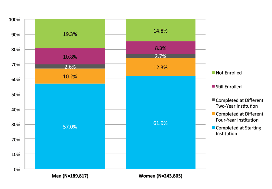 Figure 28. Six-Year Outcomes for Students Who Started at Four-Year Private Nonprofit Institutions by Gender (N=433,621)