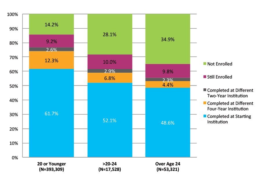 Figure 29. Six-Year Outcomes for Students Who Started at Four-Year Private Nonprofit Institutions by Age at First Entry (N=464,158)