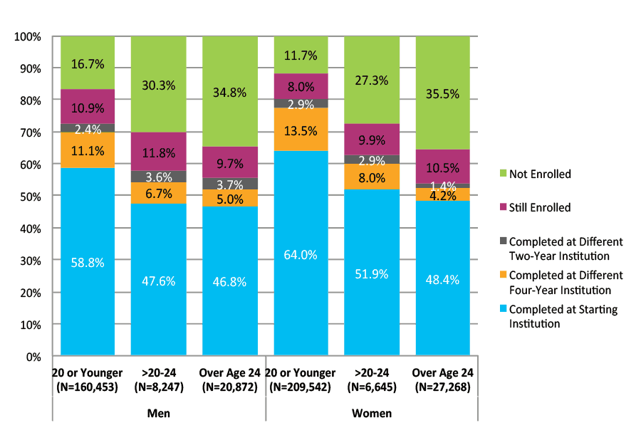 Figure 30. Six-Year Outcomes for Students Who Started at Four-Year Private Nonprofit Institutions by Gender and Age at First Entry (N=433,028)