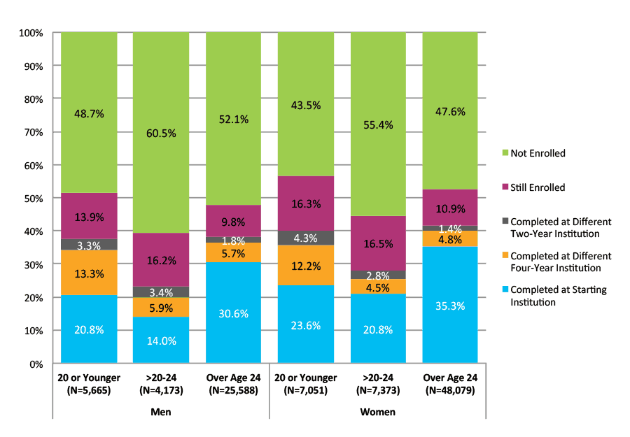 Figure 35. Six-Year Outcomes for Students Who Started at Four-Year Private For-Profit Institutions by Gender and Age at First Entry (N=97,930)