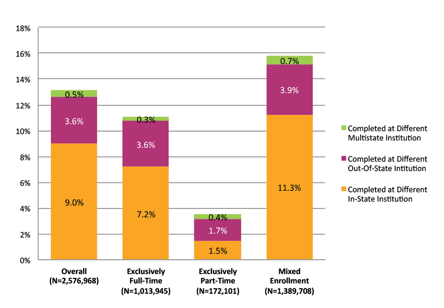 Figure 37. Completion at Different Institutions across State Lines by Enrollment Intensity