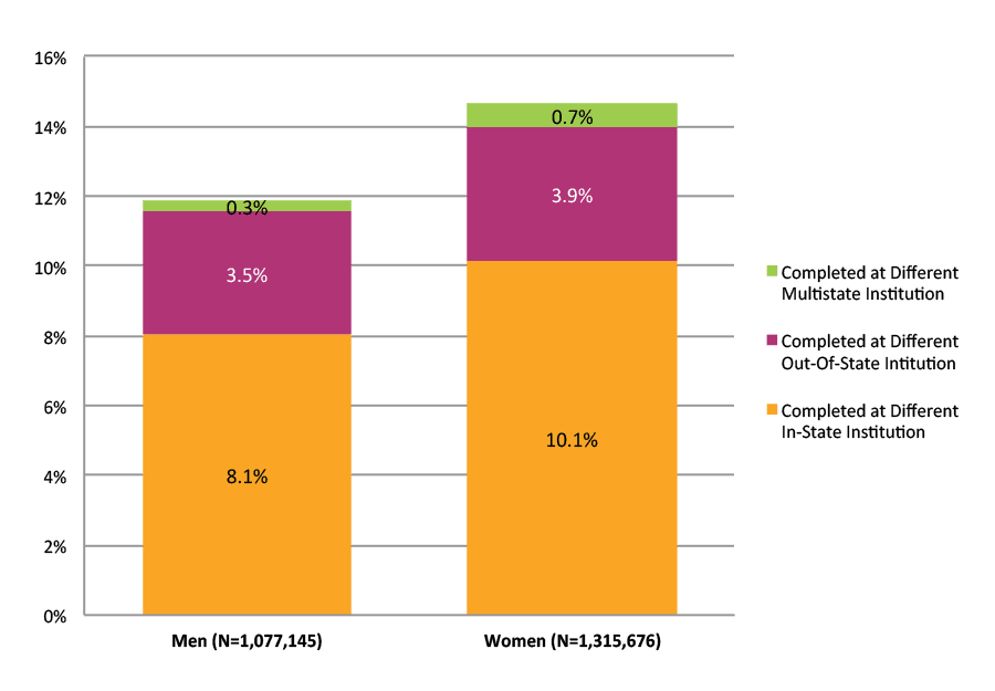 Figure 38. Completion at Different Institutions across State Lines by Gender